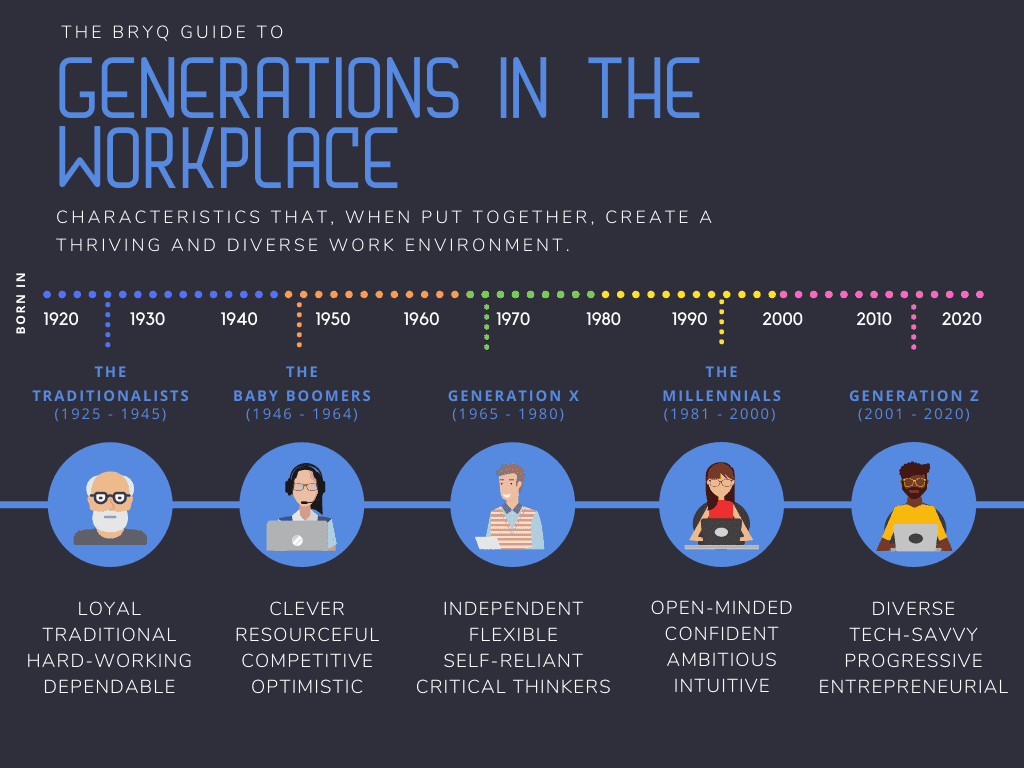 This chart compares each generation of the work labor force with one another based on their qualities.