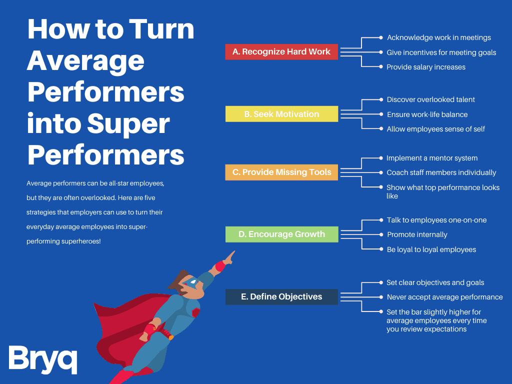 Average performers are often overlooked, but have the potential to become top-performing talent if given the right mentoring and motivation